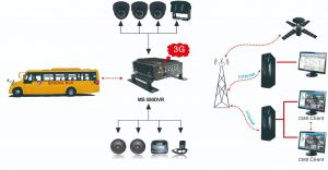 1080P 8CH Mobile DVR System Support GPS, 3G/4G, WiFi