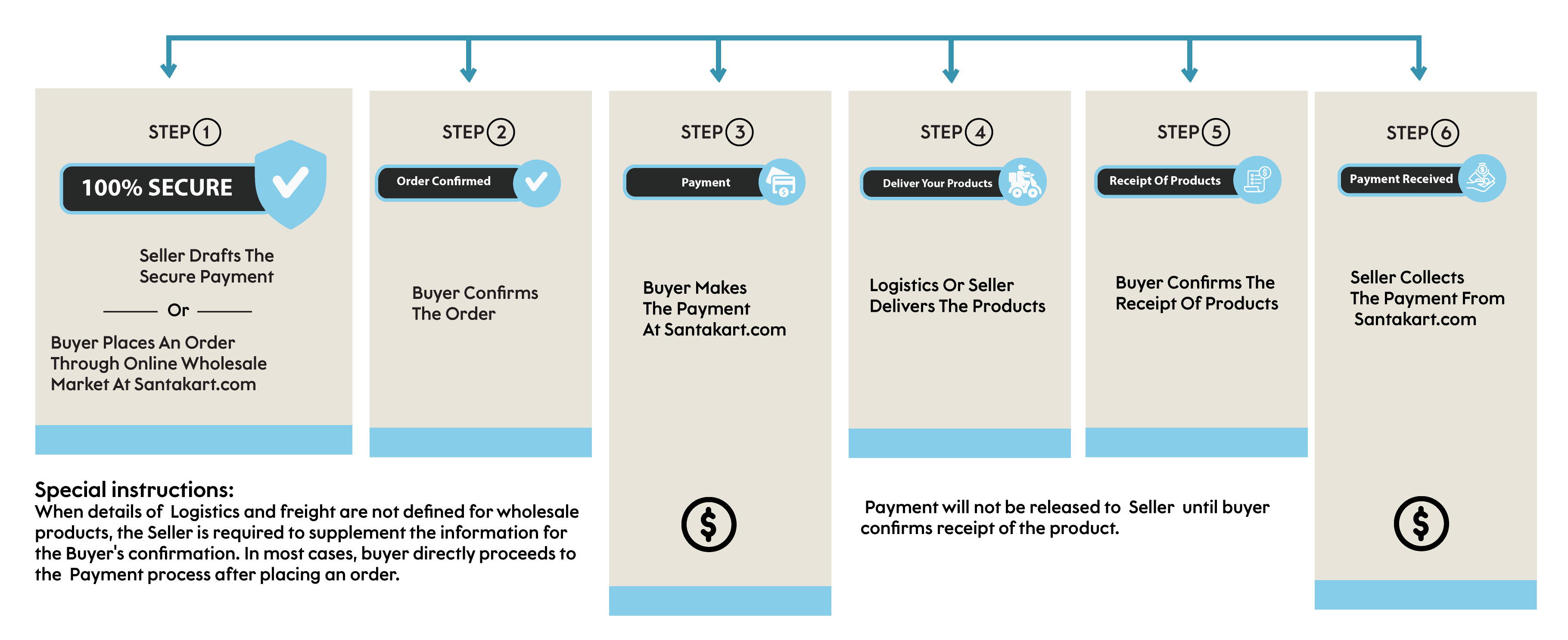 payment method process